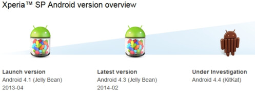 Following update to Android 4.3, KitKat update was changed to being under investigation