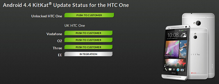 U.K. carriers are starting to roll out Android 4.4.2 for the HTC One - HTC One starts to receive Android 4.4.2 in the U.K., HTC One max receives the update in Europe