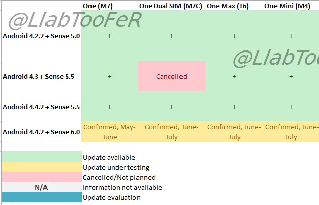 The 2013 generation HTC One will update to Sense 6.0 by June, HTC One Max/Mini, by July