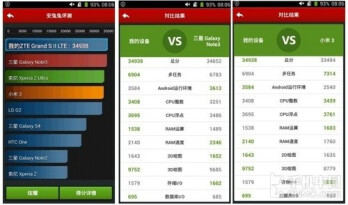 ZTE Grand S II allegedly outperforms Samsung's Galaxy Note 3 in benchmark test