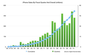 Apple has sold 500 million units of the Apple iPhone
