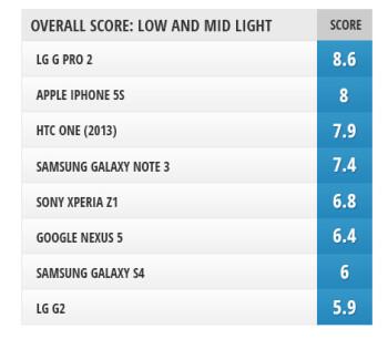 Selfie camera comparison: LG G Pro 2 vs LG G2, Galaxy Note 3, Galaxy S4, HTC One (2013),  Xperia Z1, iPhone 5s, and Nexus 5
