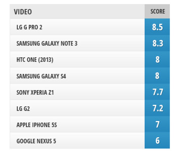 Selfie camera comparison: LG G Pro 2 vs LG G2, Galaxy Note 3, Galaxy S4, HTC One (2013),  Xperia Z1, iPhone 5s, and Nexus 5