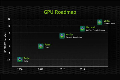 Old GPU roadmap