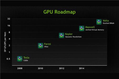 Old GPU roadmap