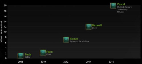 New Tegra roadmap