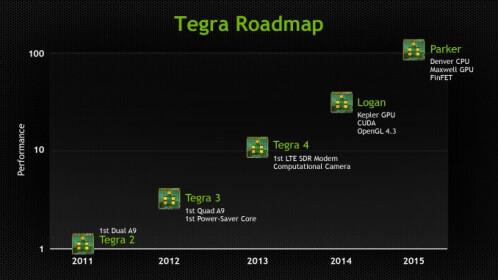 Old Tegra Roadmap