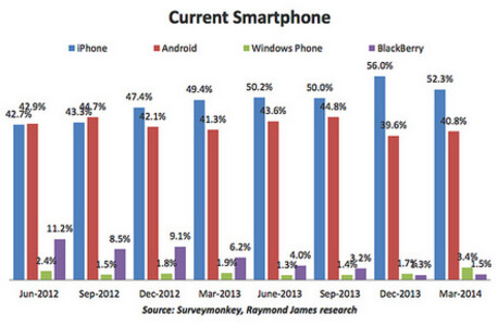 Analyst survey shows more growth for Android ahead