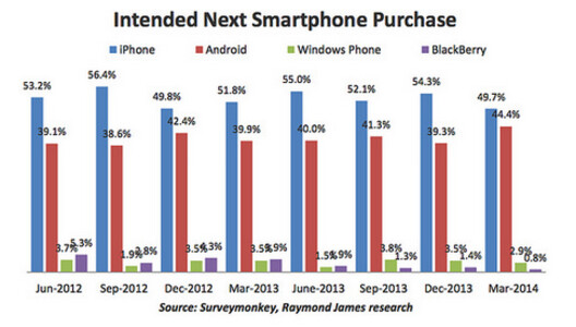 A third of Apple iPhone owners would shell out $100 more ...