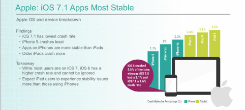 Android 4.x is more than twice as stable as iOS 7.1