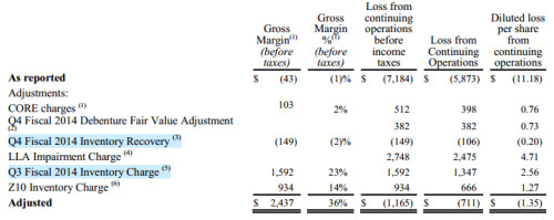 BlackBerry financial report for Q4 fiscal 2014 and fiscal 2014 as a whole