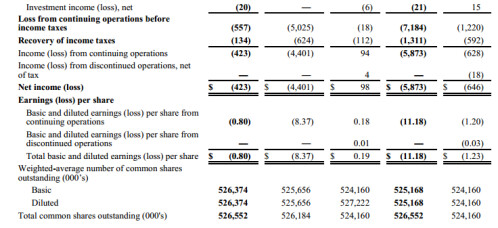 Consolidated statements of operation part 2