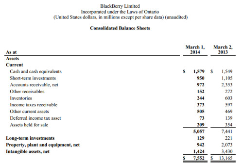 Consolidated balance sheets part 1
