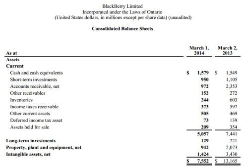 Consolidated balance sheets part 1