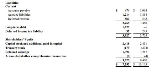 Consolidated balance sheets part 2