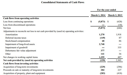 Consolidated statements of cash flows part 1