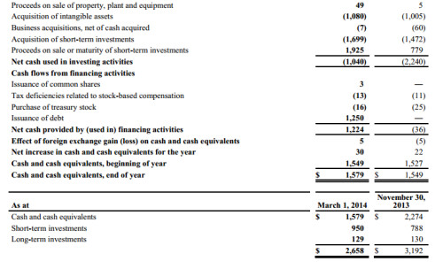 Consolidated statements of cash flows part 2