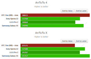 HTC admitted to optimizing the CPU on the HTC One (M8) with its High Performance Mode