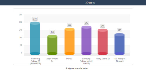 Galaxy S5 battery life tests