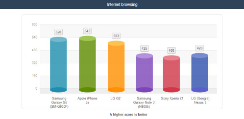 Another battery life test, with the screen set at 120 nits brightness