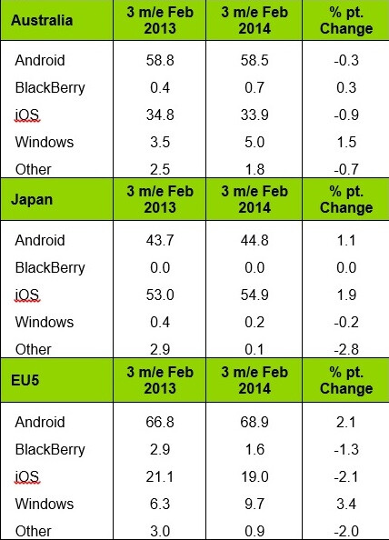 Mobile platform sales share, 3 months ending Feb. 2014