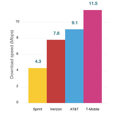 T-Mobile has the fastest LTE download speed