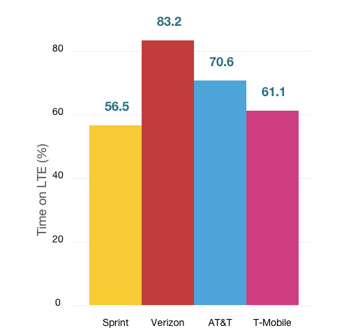 More of Verizon's customers use LTE