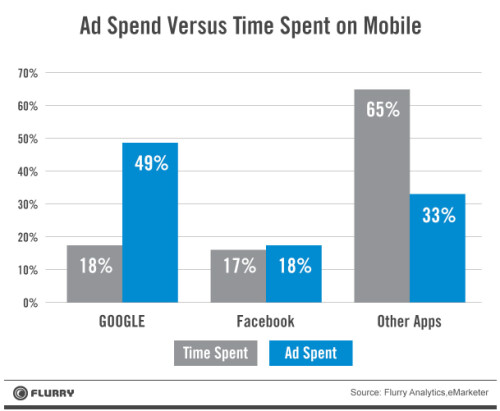 Mobile app use accounts for 86% of the time spent on a mobile device daily, by the average U.S. consumer
