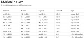 Apple's dividend history