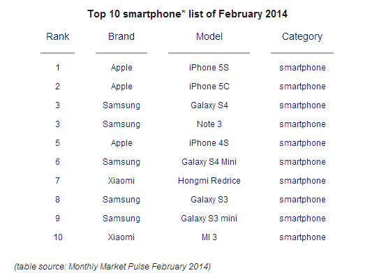 Xiaomi joins Apple and Samsung in the list of best-selling devices for February 2014
