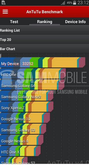 The Samsung Galaxy S5 Zoom takes the AnTuTu benchmark test