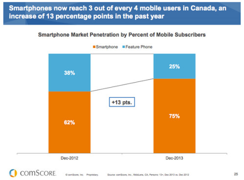 Smartphone penetration in Canada hits 75%