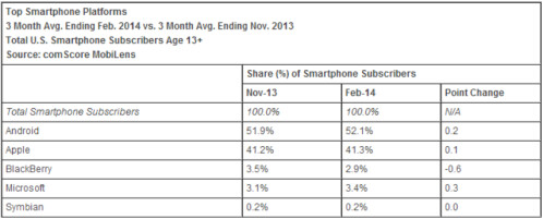 Apple still the most popular smartphone maker in the U.S, Android the top platform