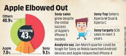 Sony tops Apple in Indian smartphone market share - Sony is the number two smartphone manufacturer in India by value of sales, leap frogging over Apple