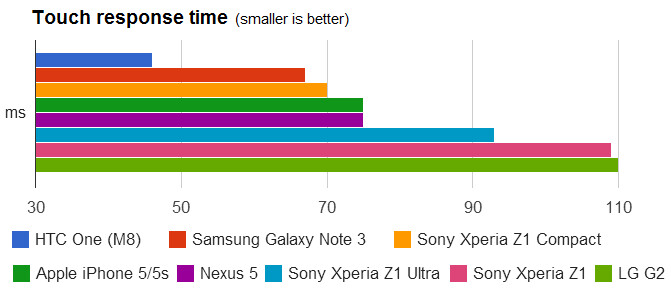 Funky metrics: HTC One (M8) has the fastest 46ms phone display touch response time so far