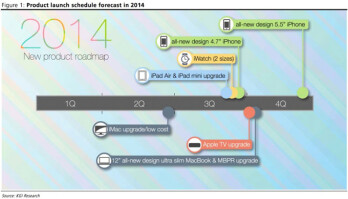 "Here's Apple's alleged 2014 roadmap: 4.7"" iPhone first, 5.5"" iPhone later and iWatch in two sizes"
