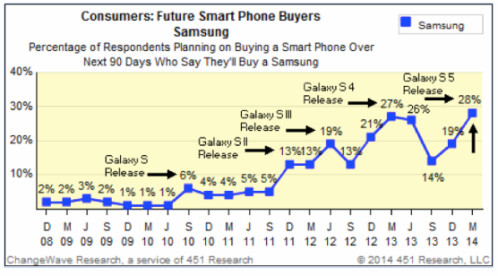 Demand for the iPhone 6 and Galaxy S5 surpasses all previous generations