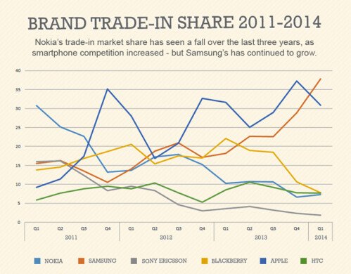 Smartphone trade-ins ahead of Galaxy S5 launch