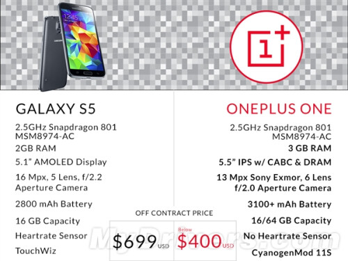 Specs and price comparison with the Galaxy S5