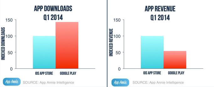Google Play leads in downloads world-wide, the App Store leads in global revenue - Apple's App Store generated 85% more revenue than Google Play in Q1 2014