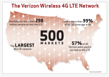 Verizon's LTE build out was amazingly fast and well managed. - FCC limits in spectrum auctions are a bad idea, it will hurt T-Mobile, Sprint, and consumers
