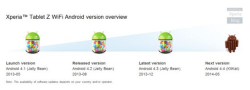 Sony plans on updating the Xperia Z devices to Android 4.4 next month