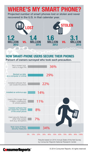 Consumer Reports: Smartphone theft in the US doubled last year