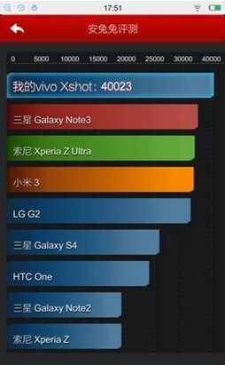 The Vivo Xshot is the first phone to reach 40,000 on AnTuTu
