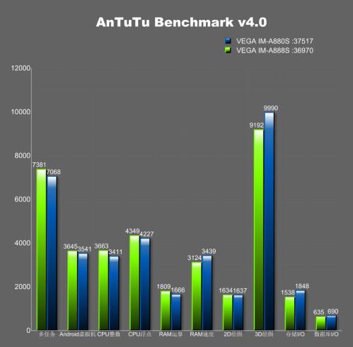 Pantech Vega IM-A888S AnTuTu benchmark pass