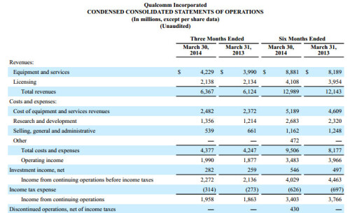 Qualcomm's financial report for the fiscal Q2 of 2014