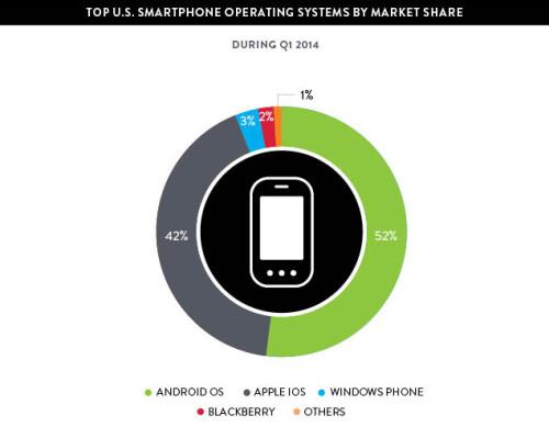 Nielsen's report reveals that BlackBerry OS has been overtaken by Windows Phone