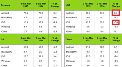 Android has a great quarter in the U.S.