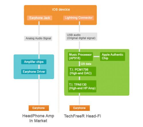 The TechFreeR Head-Fi