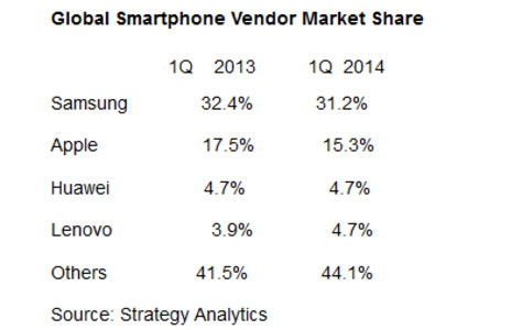 Samsung loses market share, but remains on top